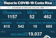 Photo of Cantón de Puntarenas suma 4 casos más de COVID-19